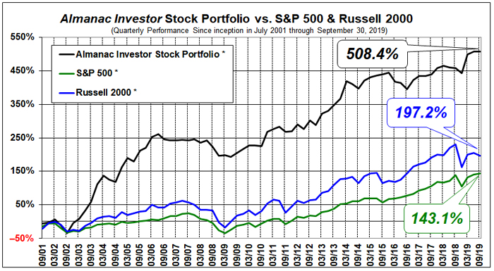 Almanac Investor Stock Portfolio Performance Since Inception Chart