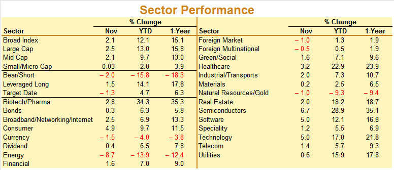 November 2014 Sector Performance
