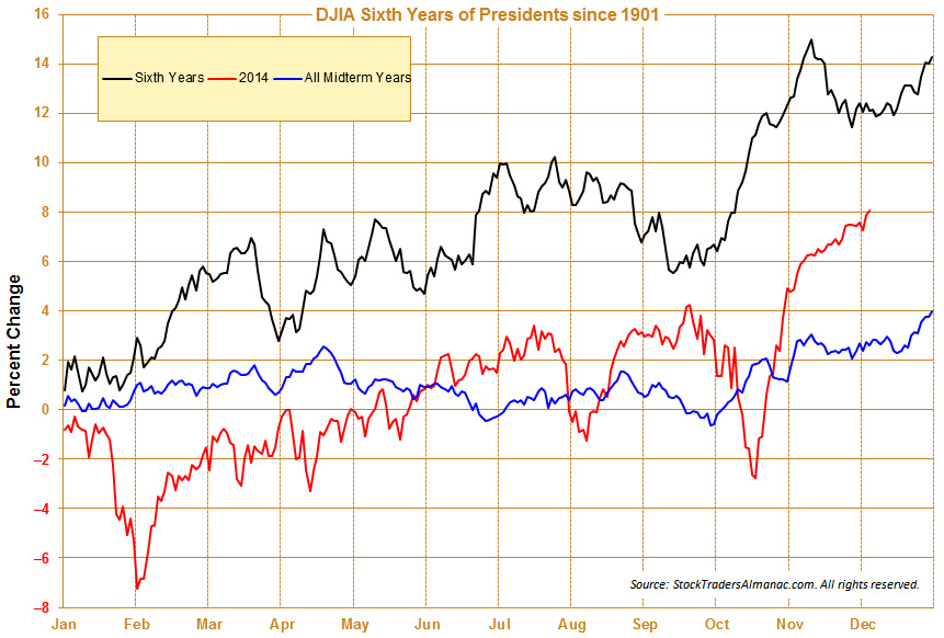 [DJIA Sixth Years, Midterm years & 2014 Seasonal pattern chart]