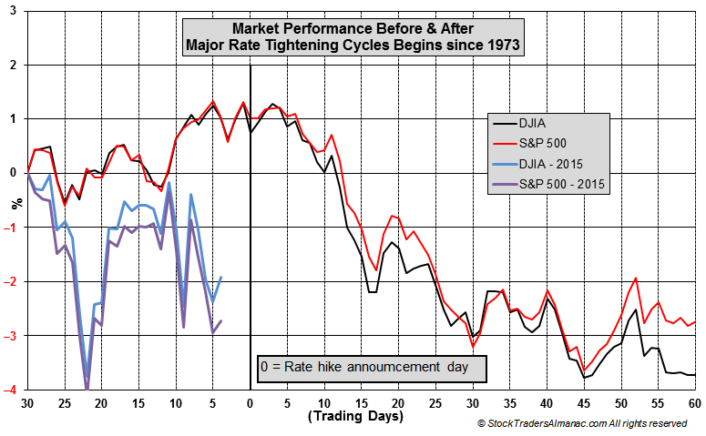 Market Performance Before & After Major Rate Tightening Cycles Chart