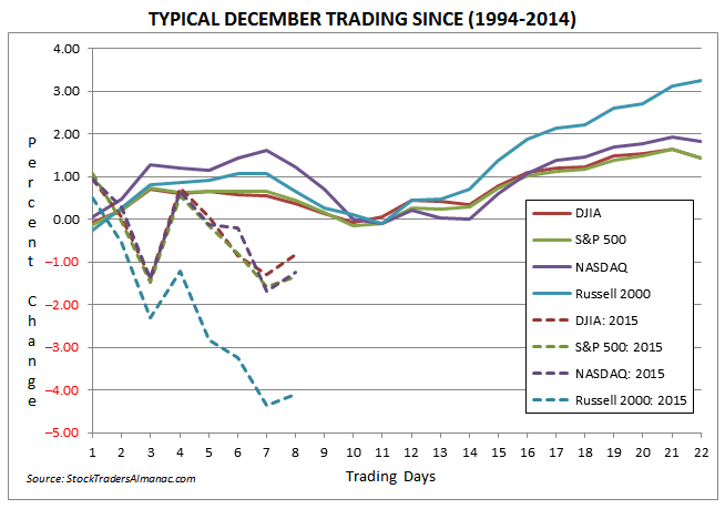 Typical December Trading Chart