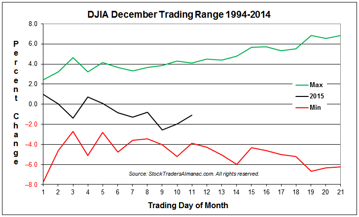 DJIA Typical December Min-Max Range Chart with 2015