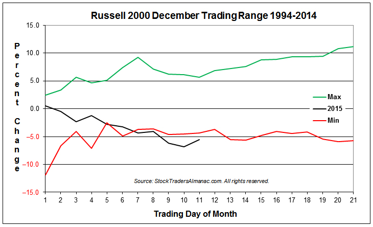 Russell 2000 Typical December Min-Max Range Chart with 2015