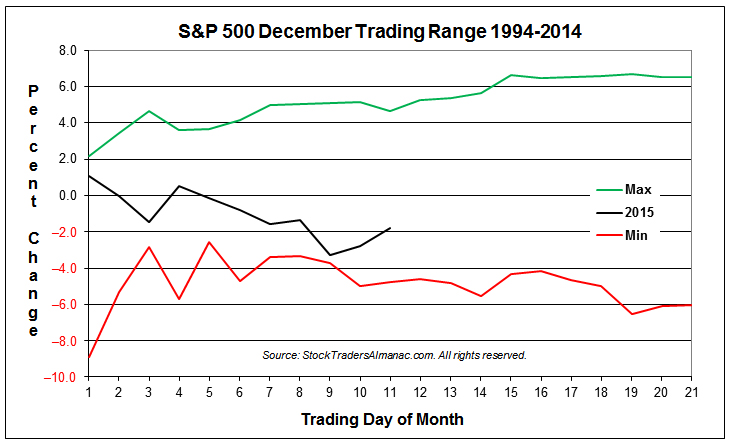 S&P 500 Typical December Min-Max Range Chart with 2015