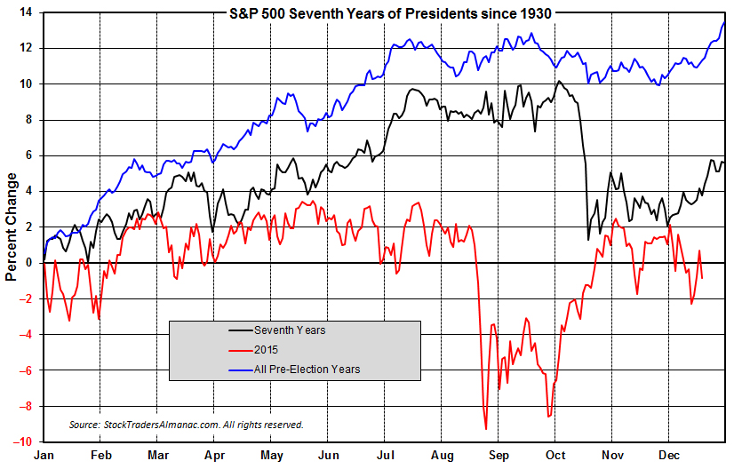 [S&P 500 7th Year Chart]