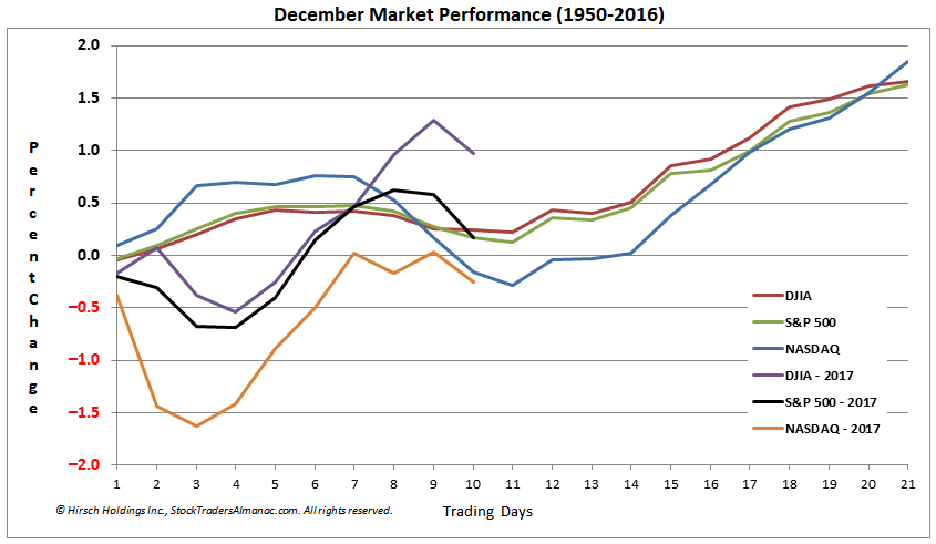 [Long-Term December Seasonal Pattern Chart]