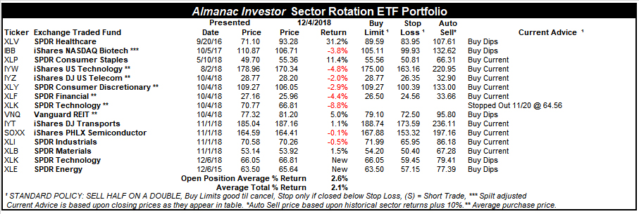 [Almanac Investor Sector Rotation Portfolio – December 4, 2018 Closing prices]
