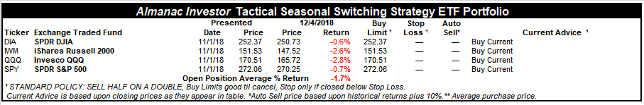 [Almanac Investor Tactical Seasonal Switching Strategy Portfolio – December 4, 2018 Closing prices]