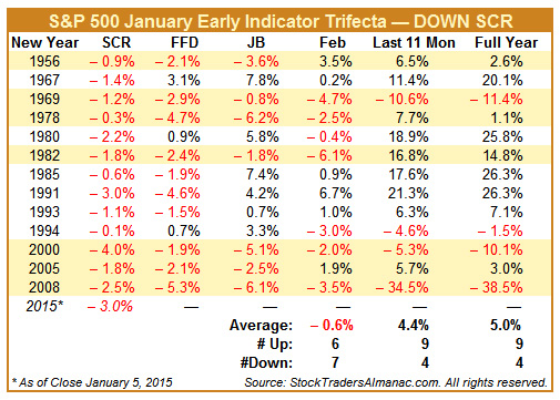 [S&P 500 January Early Indicator Trifecta — DOWN SCR Table]