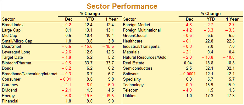 December 2014 Sector Performance