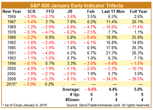 [S&P 500 January Early Indicator Trifecta Table]