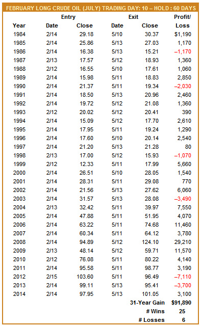 [February Long Crude Oil (July) Trade History]