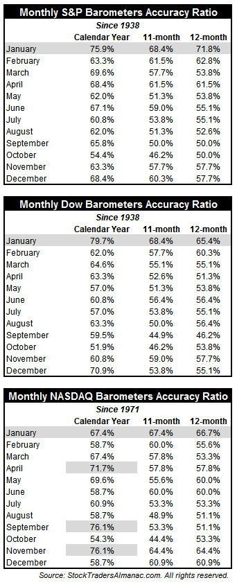 [January Barometer vs. All]