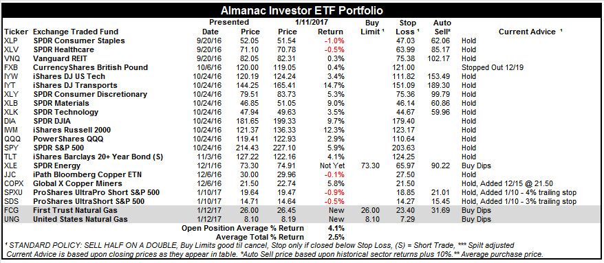 [Almanac Investor ETF Portfolio – January 11, 2017 Closes]