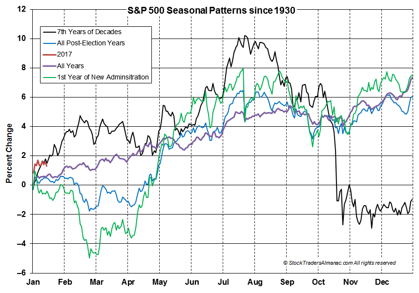 [S&P 500 Seasonal Pattern Chart]