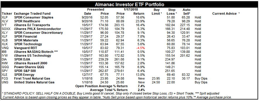 [Almanac Investor ETF Portfolio – January 17, 2018 Closes]