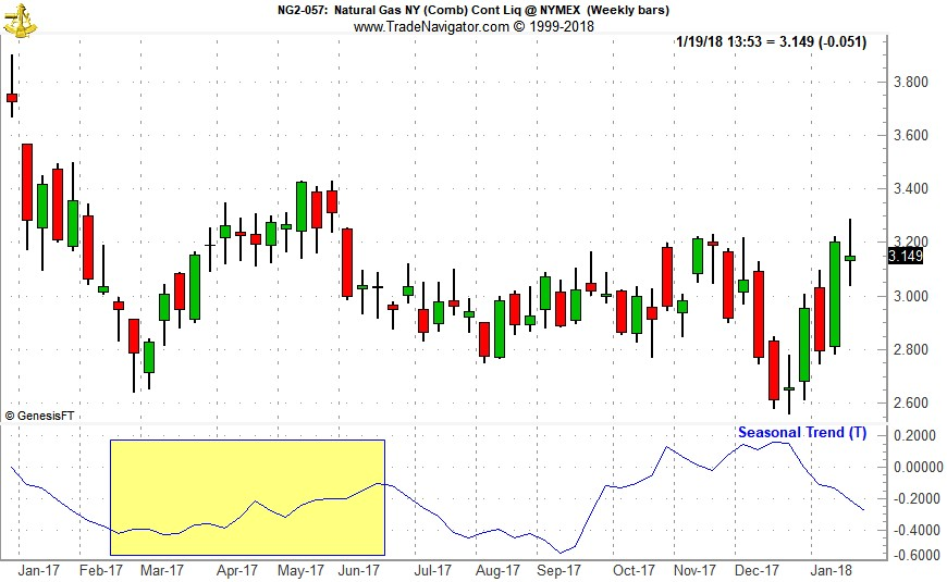 [Natural Gas Weekly Bars (NG) and 1-Year Seasonal Pattern since 1990]