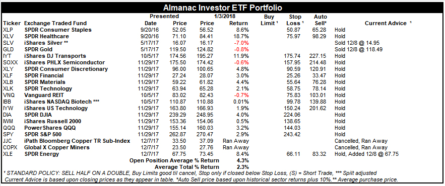 [Almanac Investor ETF Portfolio – January 3, 2018 Closes]