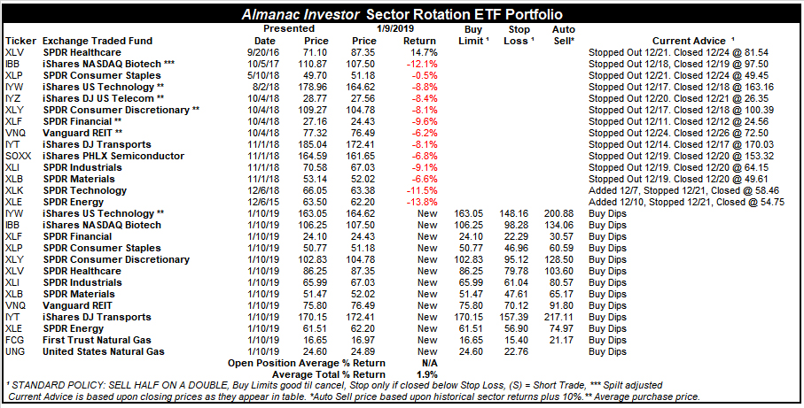 [Almanac Investor Sector Rotation ETF Portfolio – January 9, 2019 Closes]
