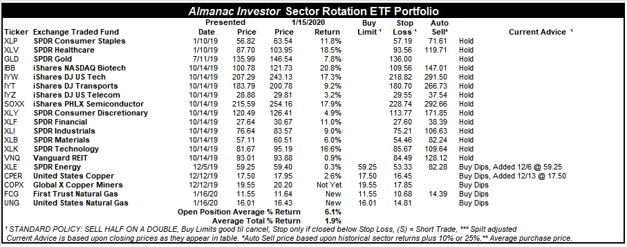 [Almanac Investor Sector Rotation ETF Portfolio – January 15, 2020 Closes]