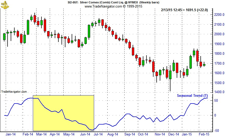 [Silver (SI) Weekly Bars (Pit Plus Electronic) and 1-Yr Seasonal Pattern]