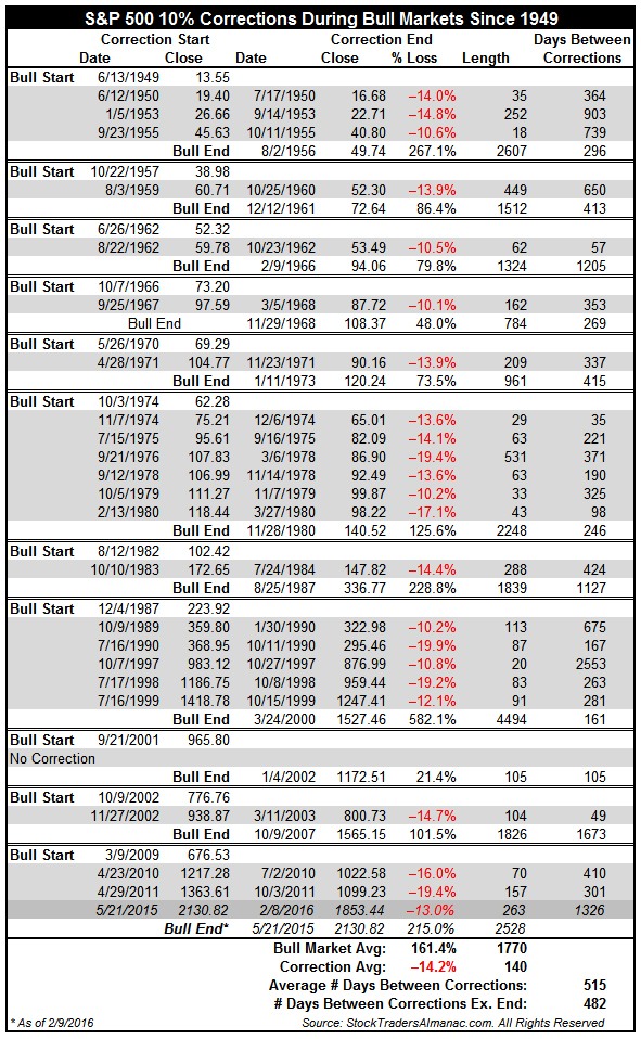 [S&P 500 10% Corrections During Bull Markets Since 1949 Table]
