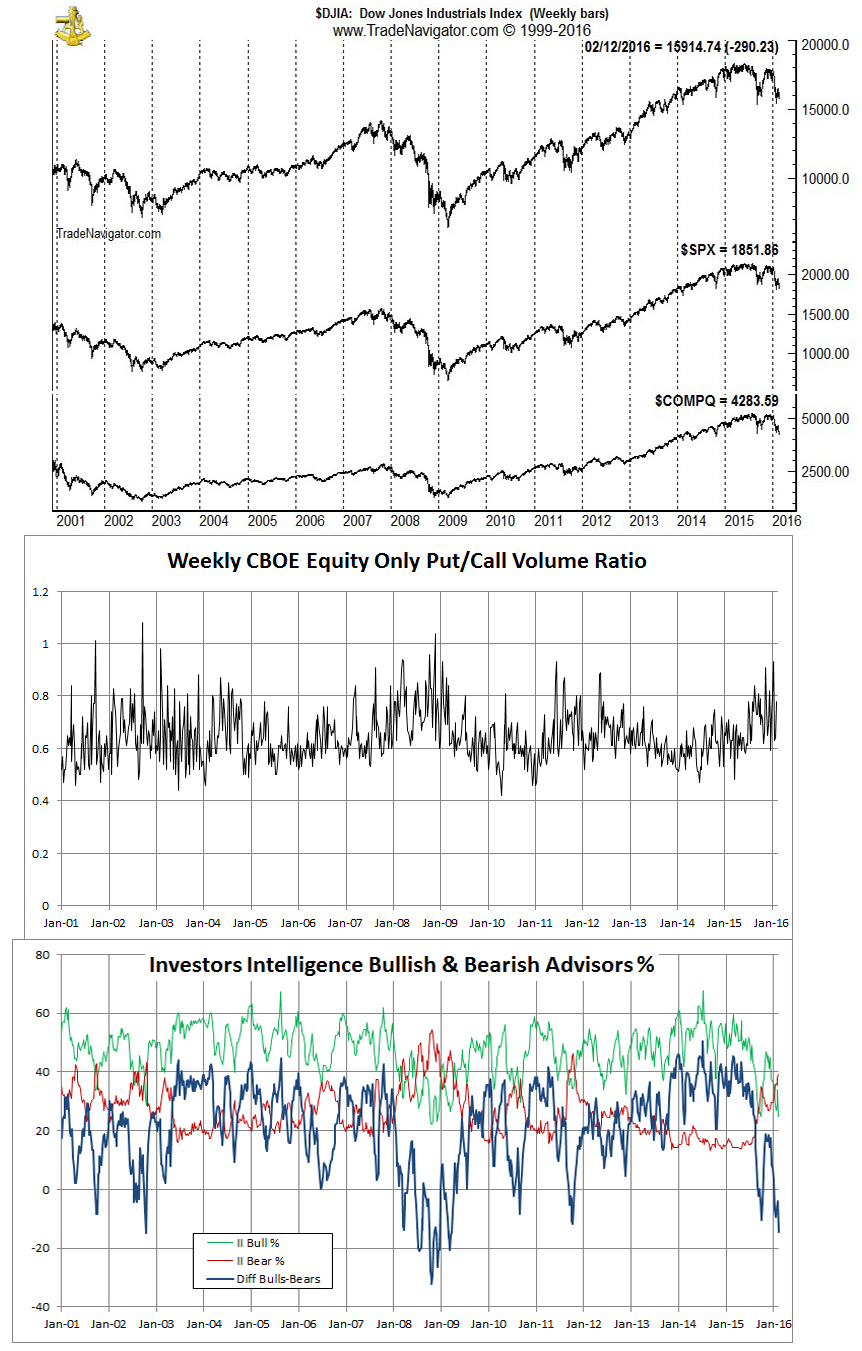 [Market & Sentiment indicator Chart]