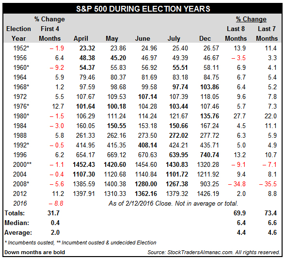 [TWO LOSSES LAST 7 MONTHS OF ELECTION YEARS Table]