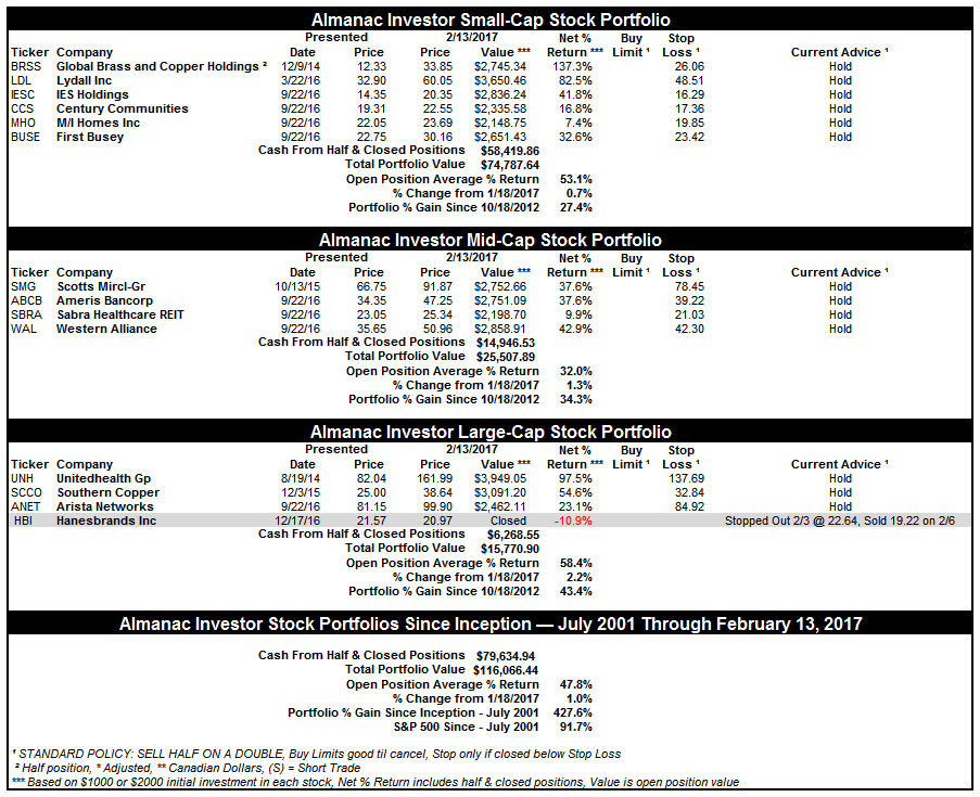 [Almanac Investor Stock Portfolio – February 13, 2017 Closes]