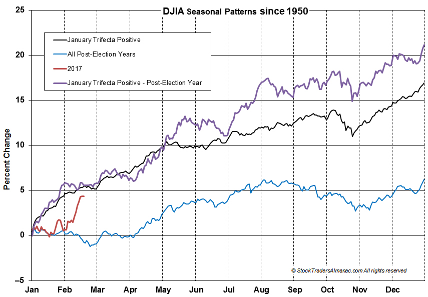 [DJIA Trifecta Seasonal Pattern Chart]