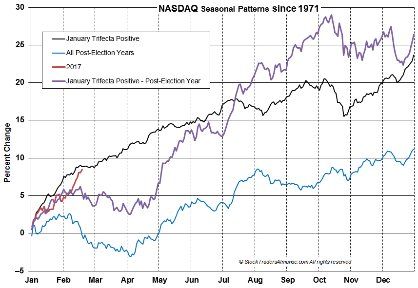 [NASDAQ Trifecta Seasonal Pattern Chart]