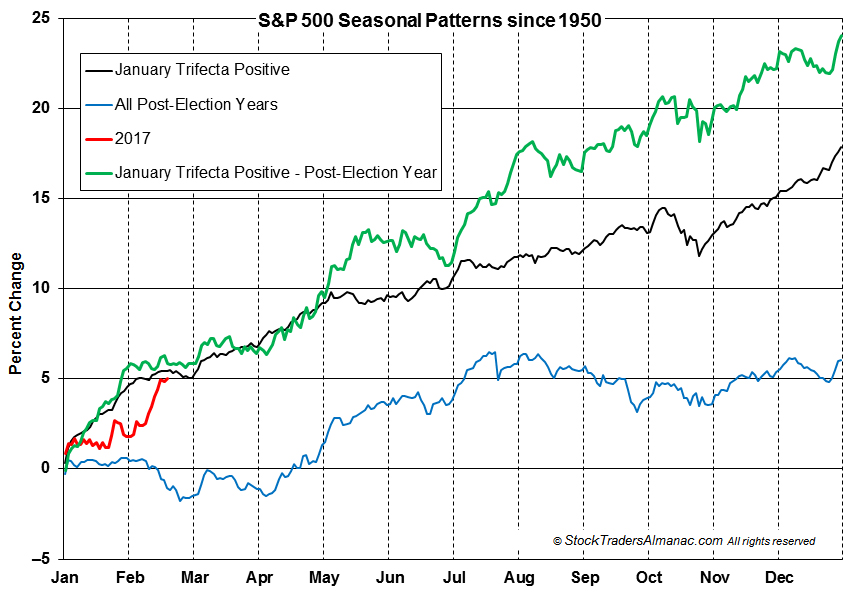 [S&P 500 Trifecta Seasonal Pattern Chart]