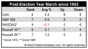 [Post-Election Year March Performance]