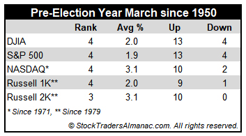 [Pre-election year March Performance table]