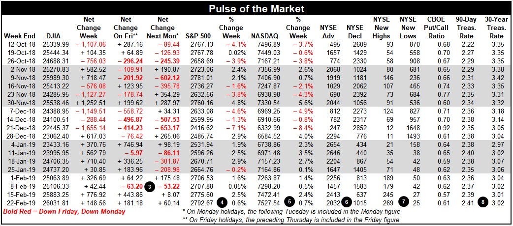 Pulse of the Market Table