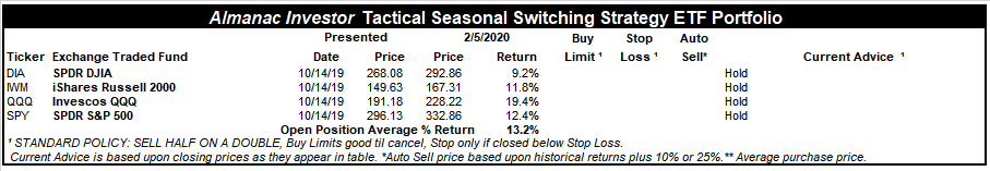 [Almanac Investor Tactical Switching Strategy Portfolio – February 5, 2020 Closes]