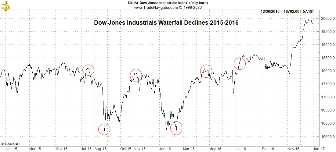 Waterfall decline 2015-2016