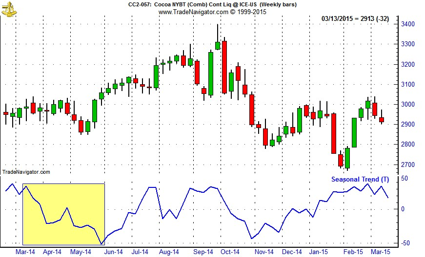 [Cocoa (CC) Weekly Bars (Pit Plus Electronic) and 1-Yr Seasonal Pattern]