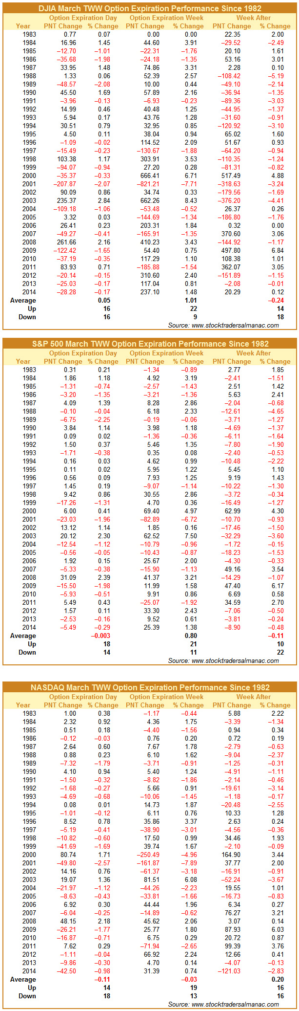 [DJIA, S&P 500 & NASDAQ March Option Expiration Performance since 1983]