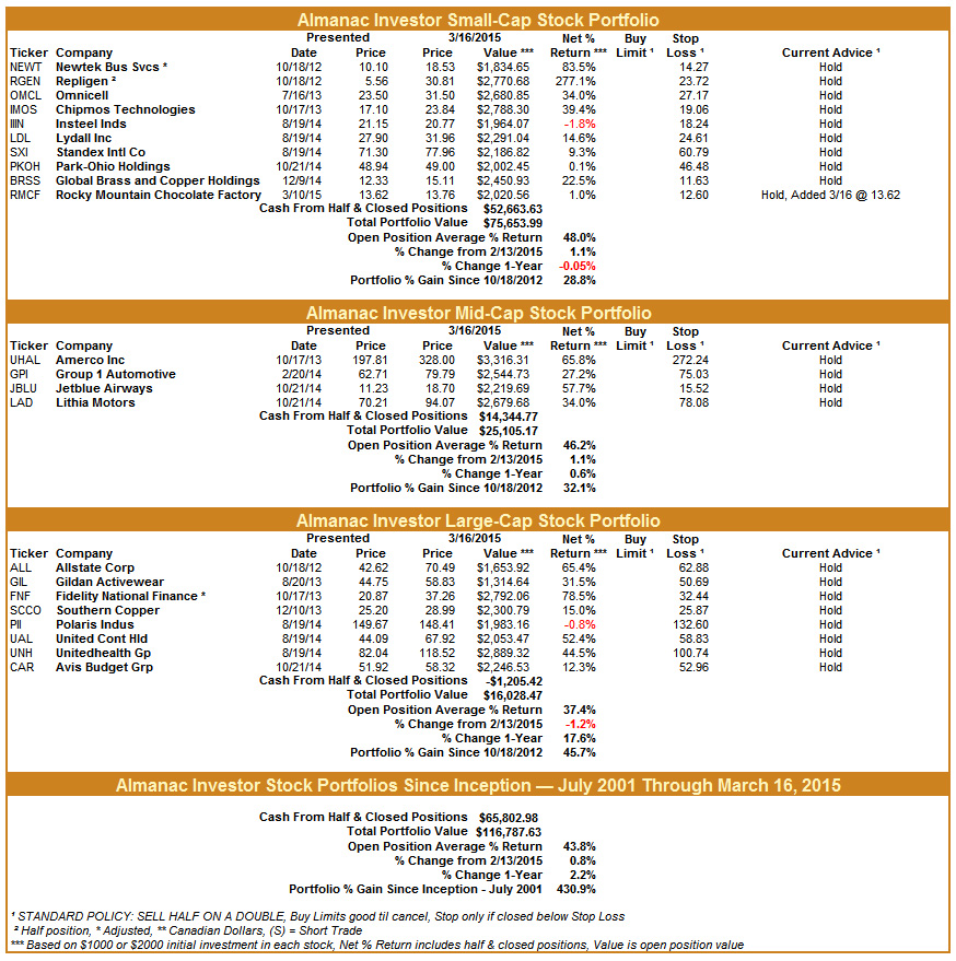 [Almanac Investor Stock Portfolios – March 16, 2015 Closes]