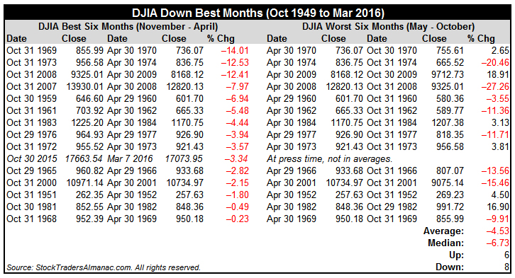 [DJIA Down Best Months Table]