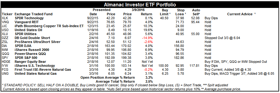 [Almanac Investor ETF Portfolio – March 9, 2016 Closes]
