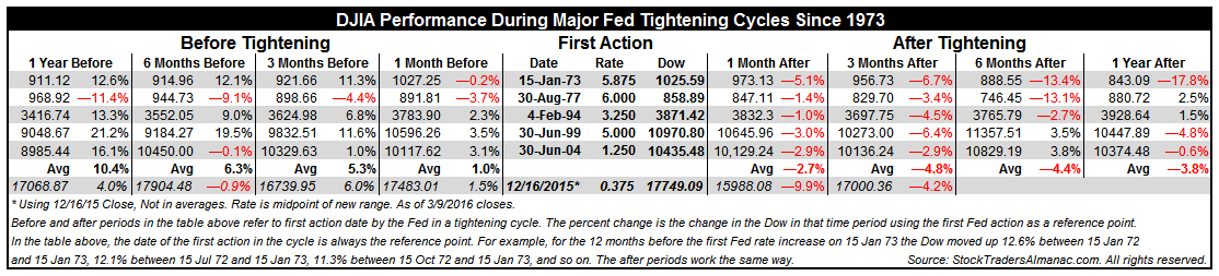 [DJIA and Major Fed Rate Hike Cycles]