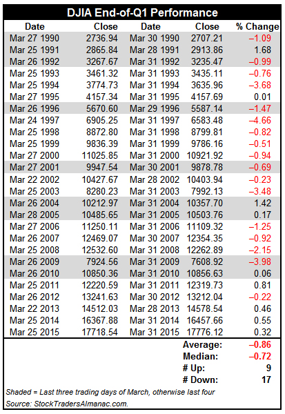 [Last Three or Four DJIA Trading Days in March]