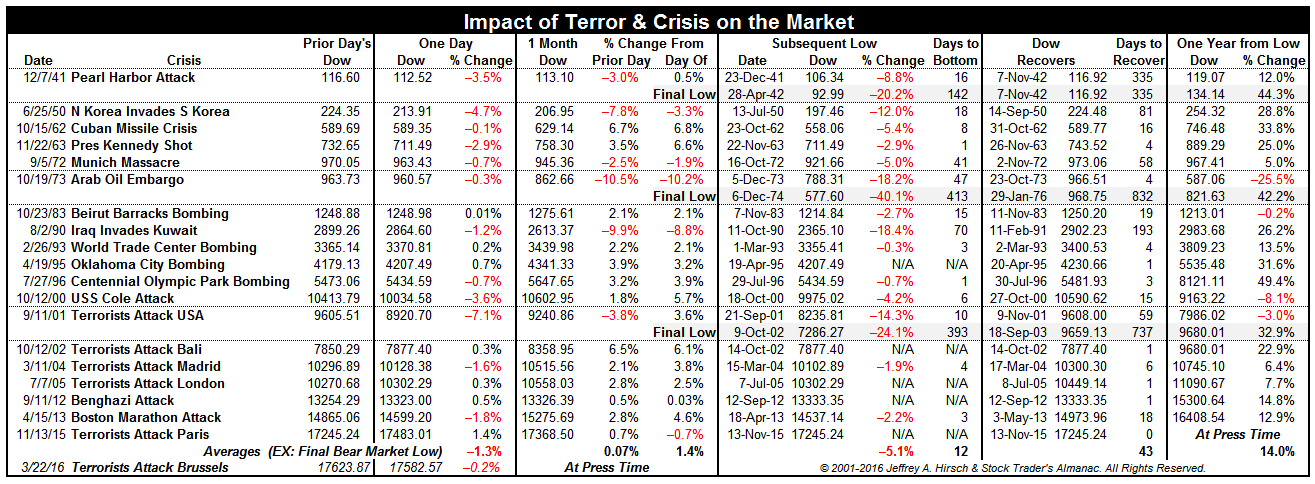 [Impact of Terror & Crisis on the Market]