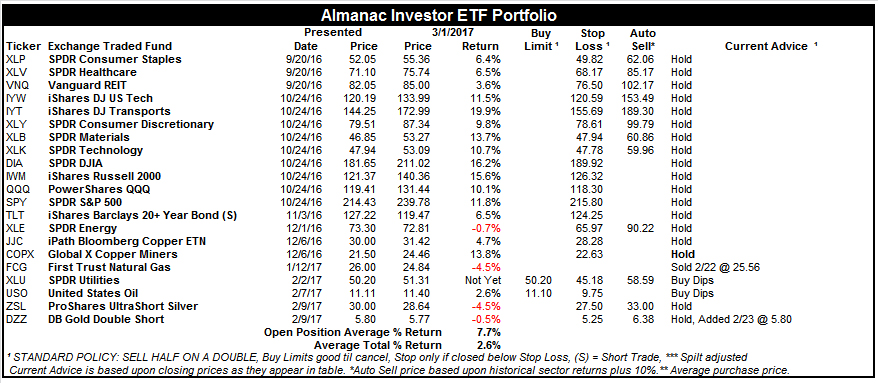 [Almanac Investor ETF Portfolio – March 1, 2017 Closes]