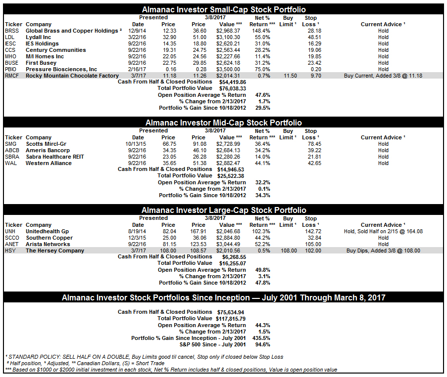 [Almanac Investor Stock Portfolio – March 8, 2017 Closes]