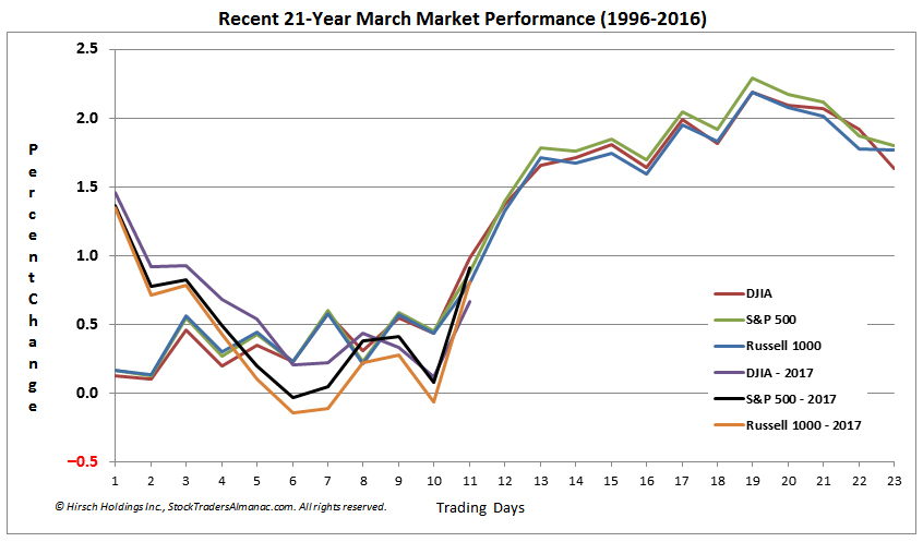 [DJIA, S&P 500 and Russell 1000 March Seasonal Pattern Chart]