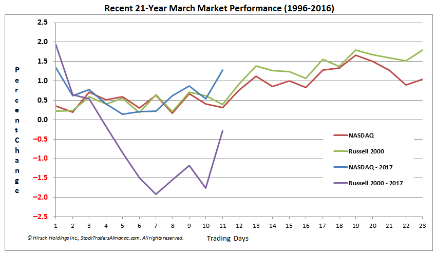 [NASDAQ and Russell 2000 March Seasonal Pattern Chart]