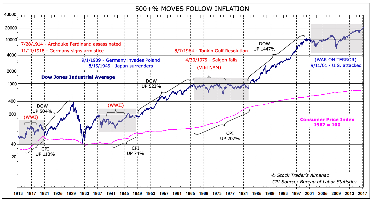 [DJIA 500+% Moves Follow Inflation Chart]